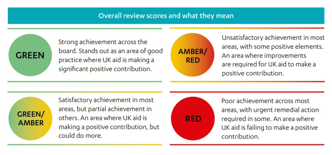 A graphic explaining what various ICAI scores mean, from green, to green/amber, to amber/red, to red