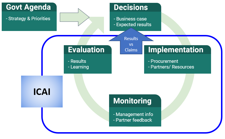 Flowchart showing an overview of the policy cycle, and where ICAI fits in and can influence decisions.