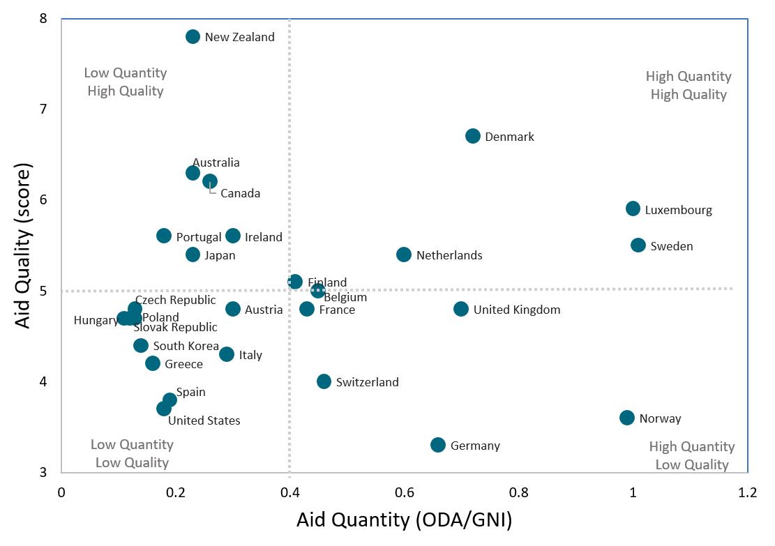 A chart of aid quantity (ODA/GNI) vs. aid quality score