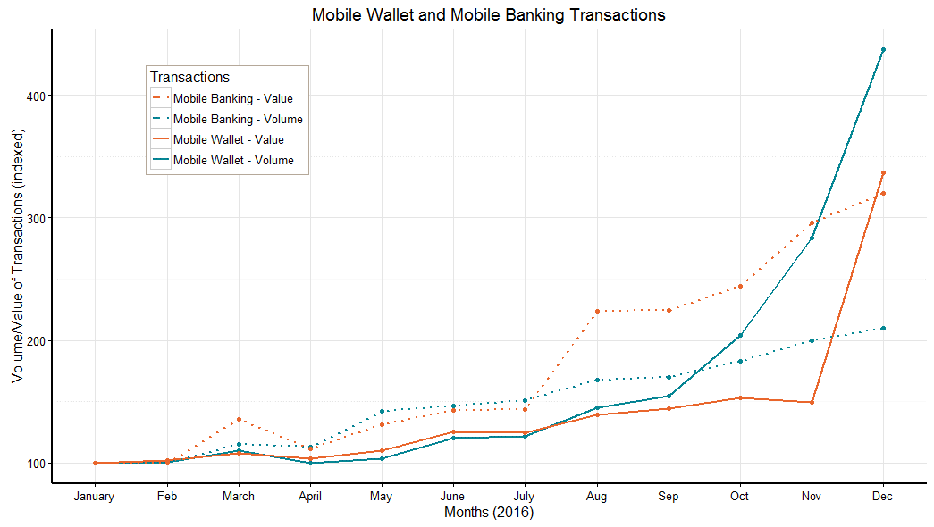 Mobile Wallet and Bank Transactions have increased sharply since the new policy was put in place.