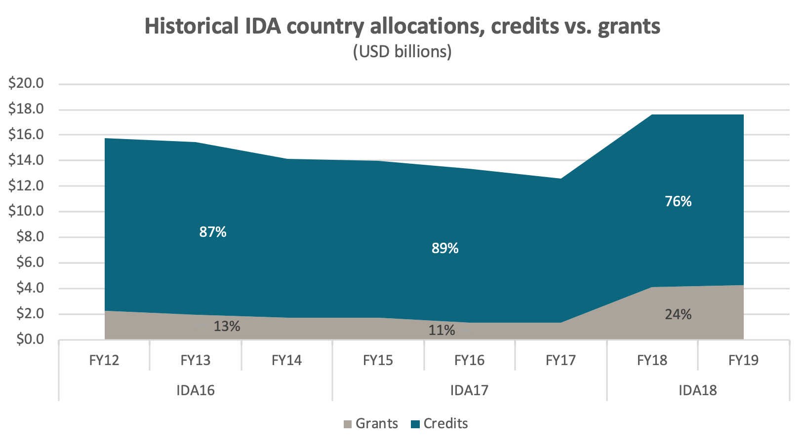 Historical IDA country allocations, credits vs. grants, showing that IDA18 saw a significant increase in the proportion of grants