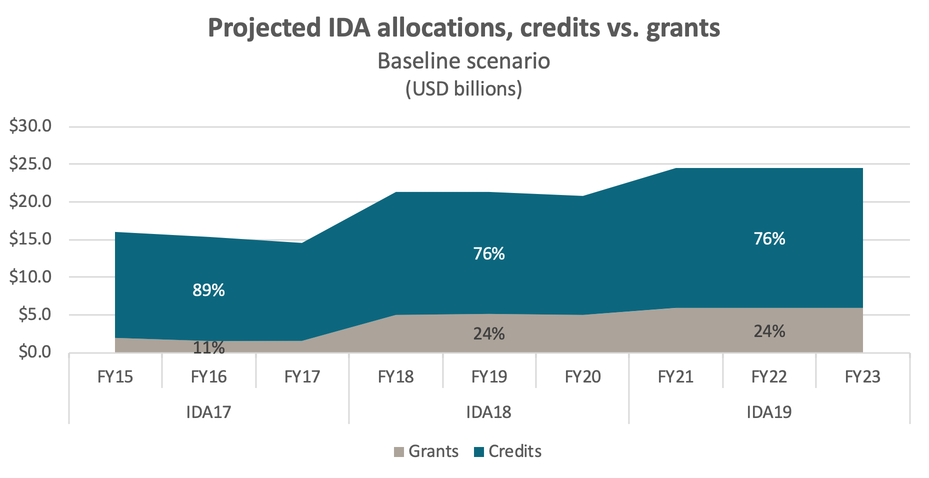 Project IDA allocations under the baseline scenario, showing a similar proportion of grants as total funding grows