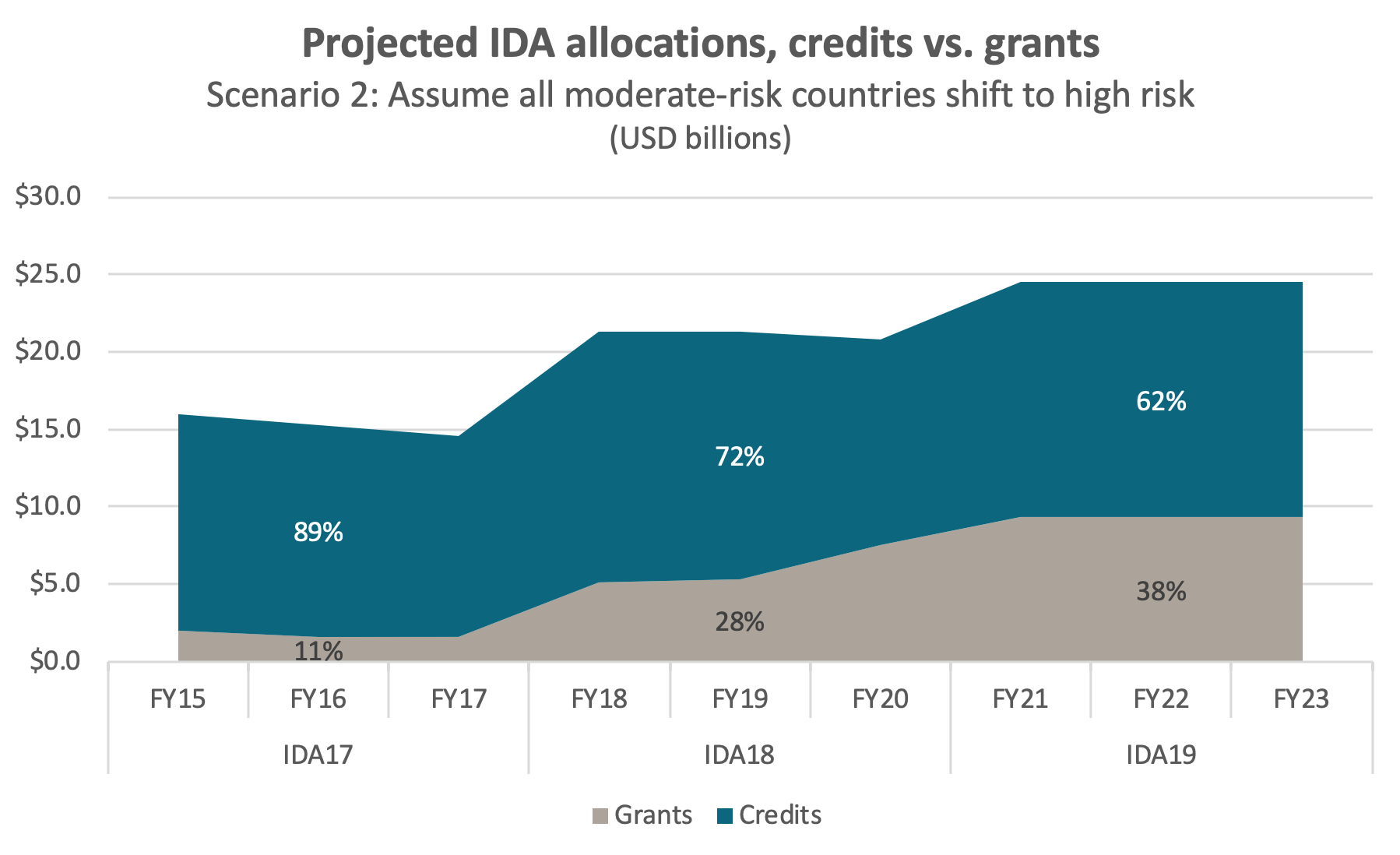 Projected IDA allocations under scenario 2, where moderate risk countries become high risk, with grants rising to 38%