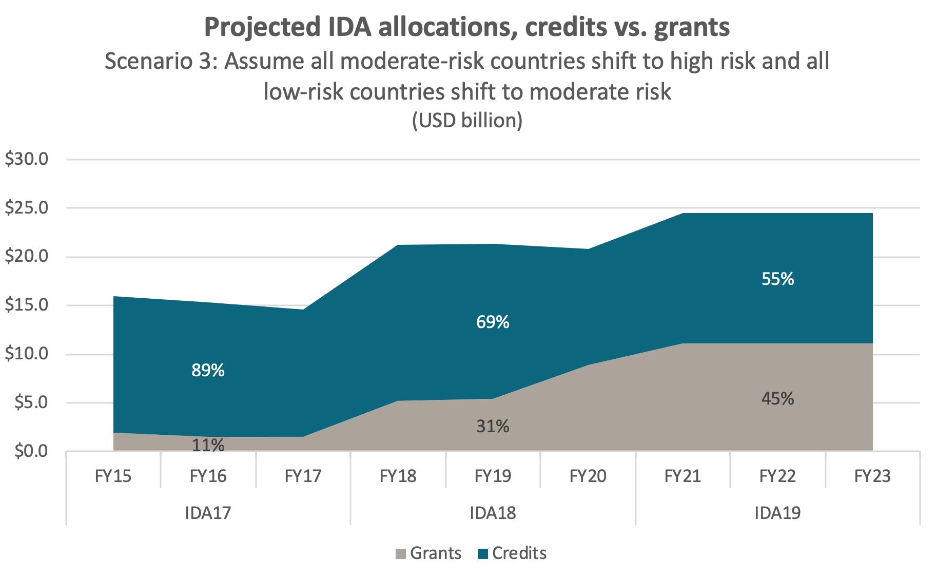 Projected IDA allocations under scenario 3, with grants rising to 45%