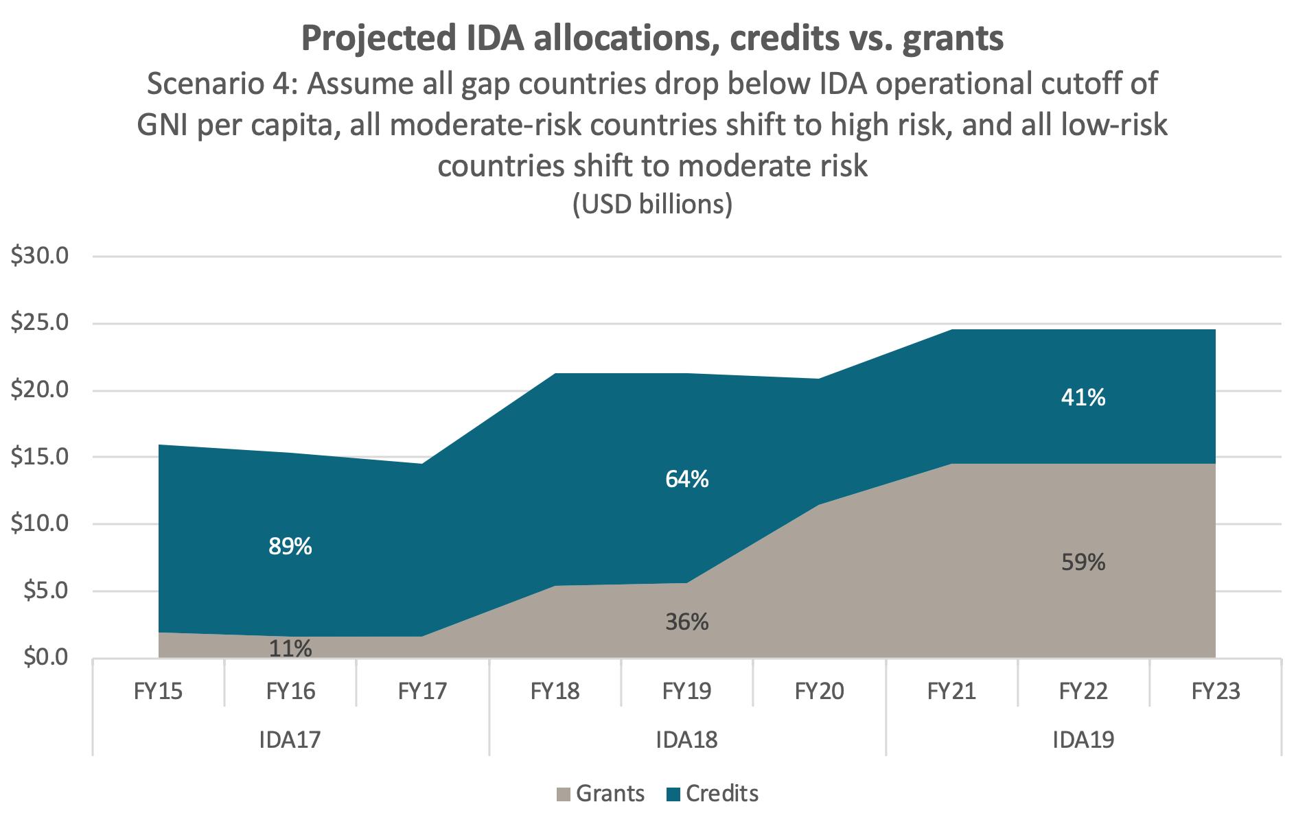 Projected IDA allocations under scenario 4, with grants rising to 59%