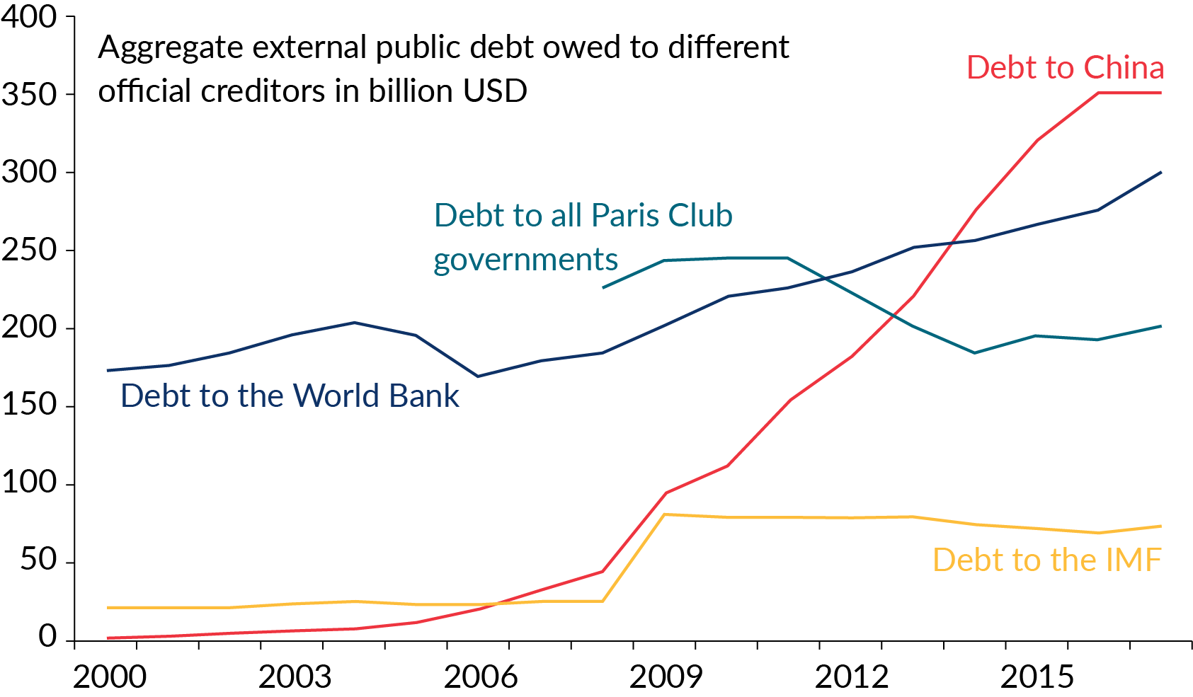 Chart showing China has rapidly risen to be the largest creditor to developing countries