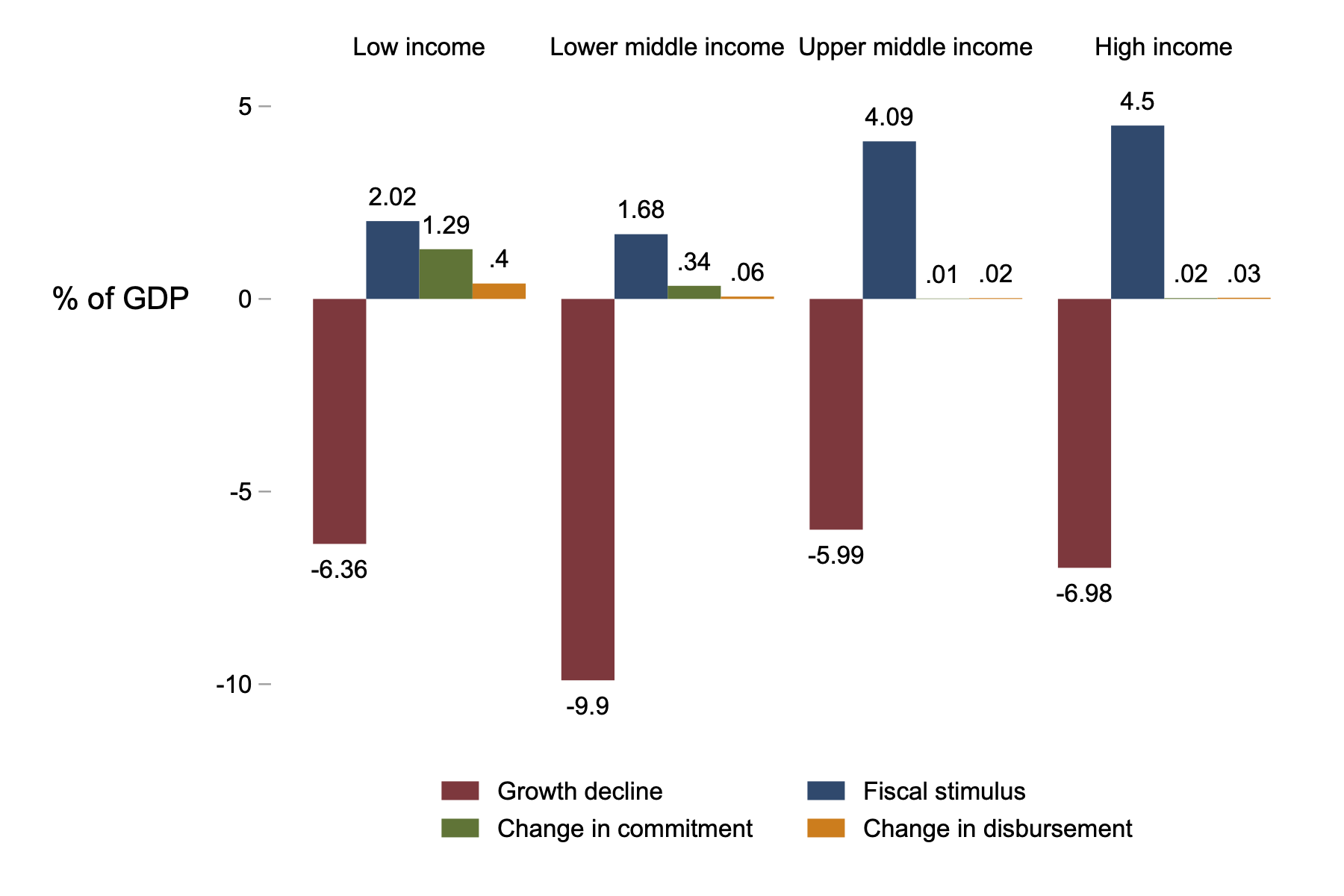 Chart showing that changes in commitment and disbursement equaled 1.29 and .4% of GDP for low-income countries, but it was still dwarfed by the magnitude of the growth decline