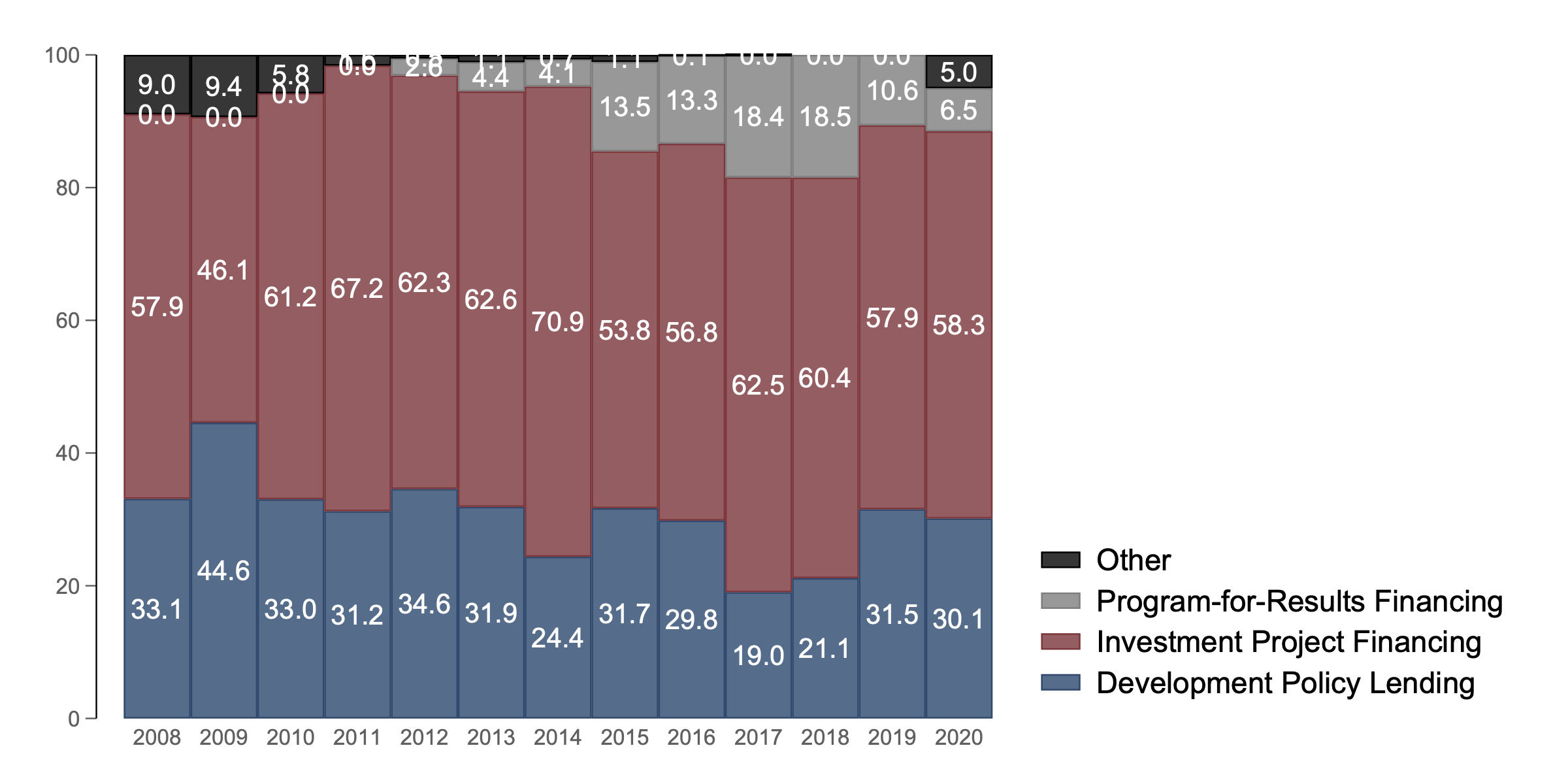 Chart showing that investment policy financing has remained between 55 and 62 percent of the Bank's lending, including through the crisis. Development policy lending has not increased.