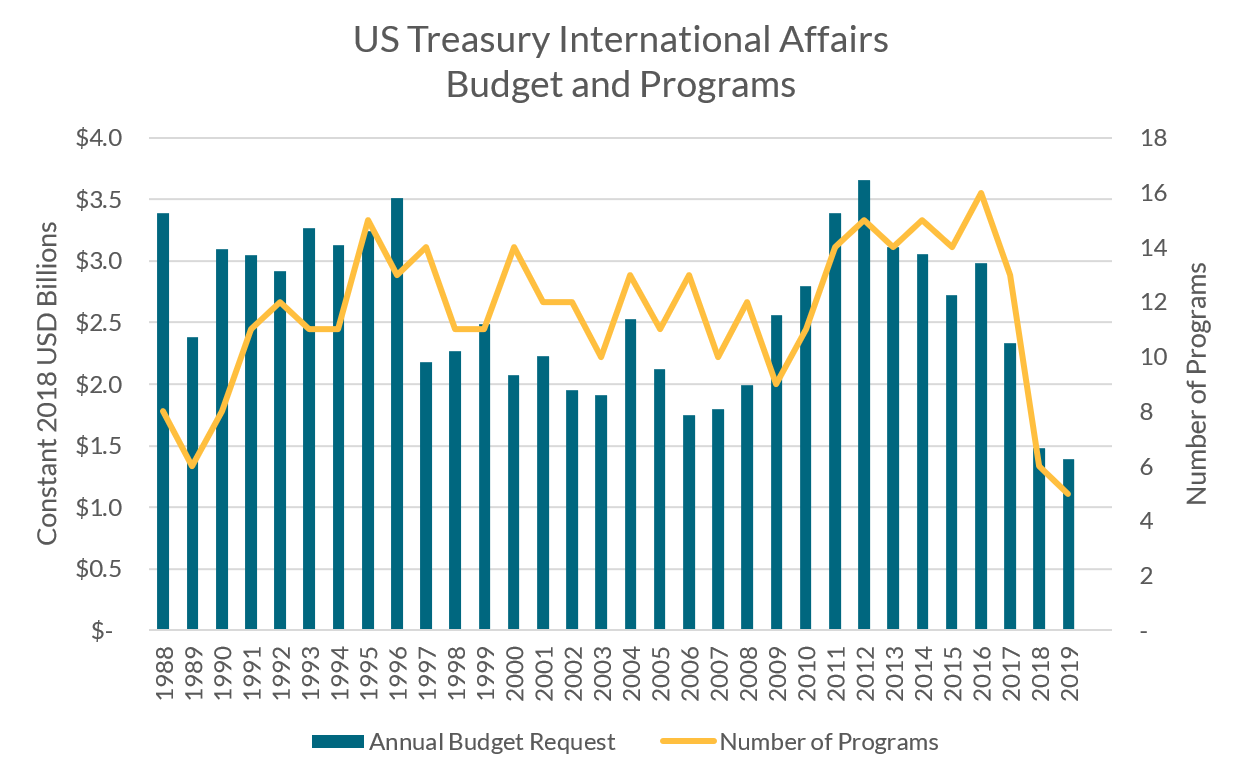 Graph of US Treasury's International Affairs budget request and number of programs