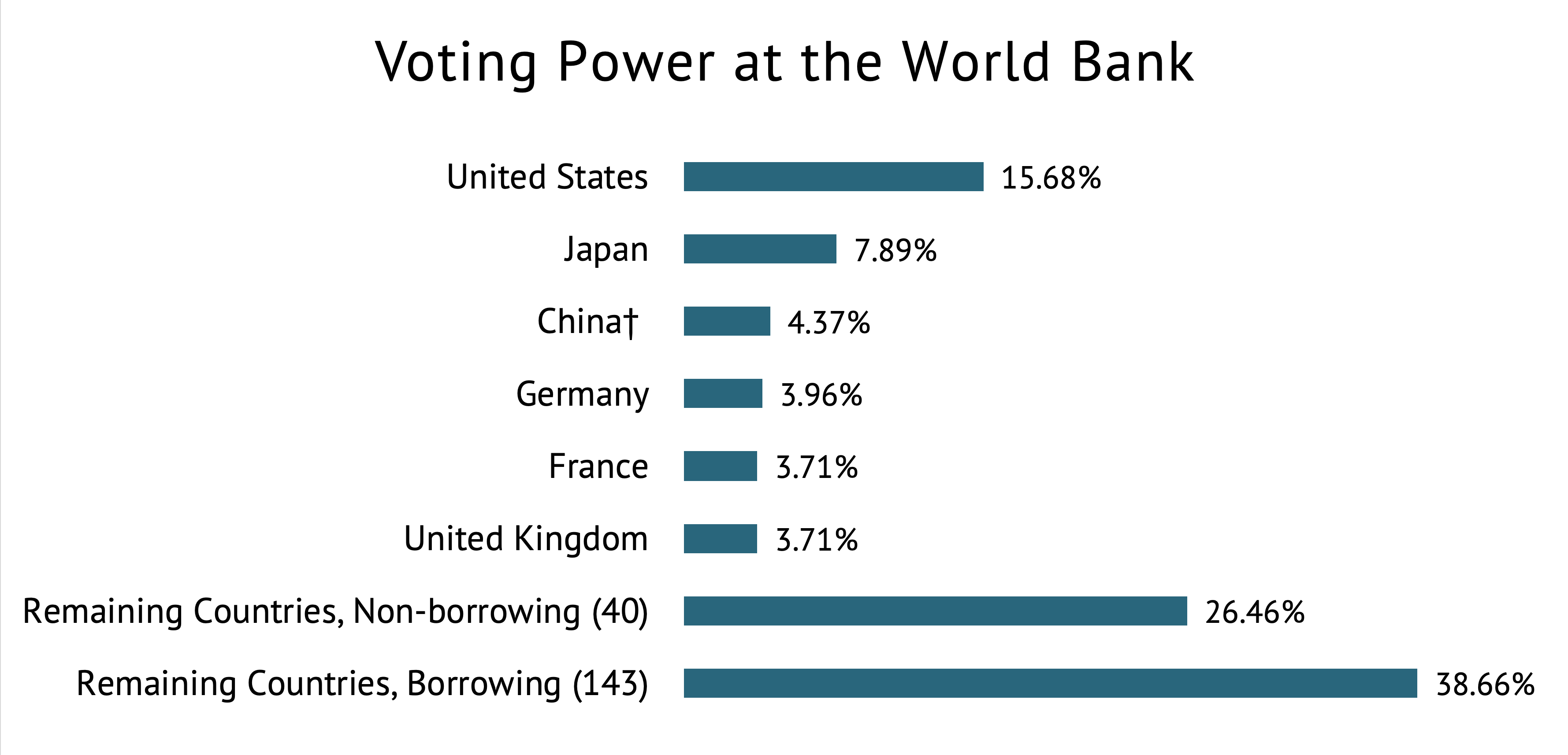 A graph showing voting power distribution at the World Bank