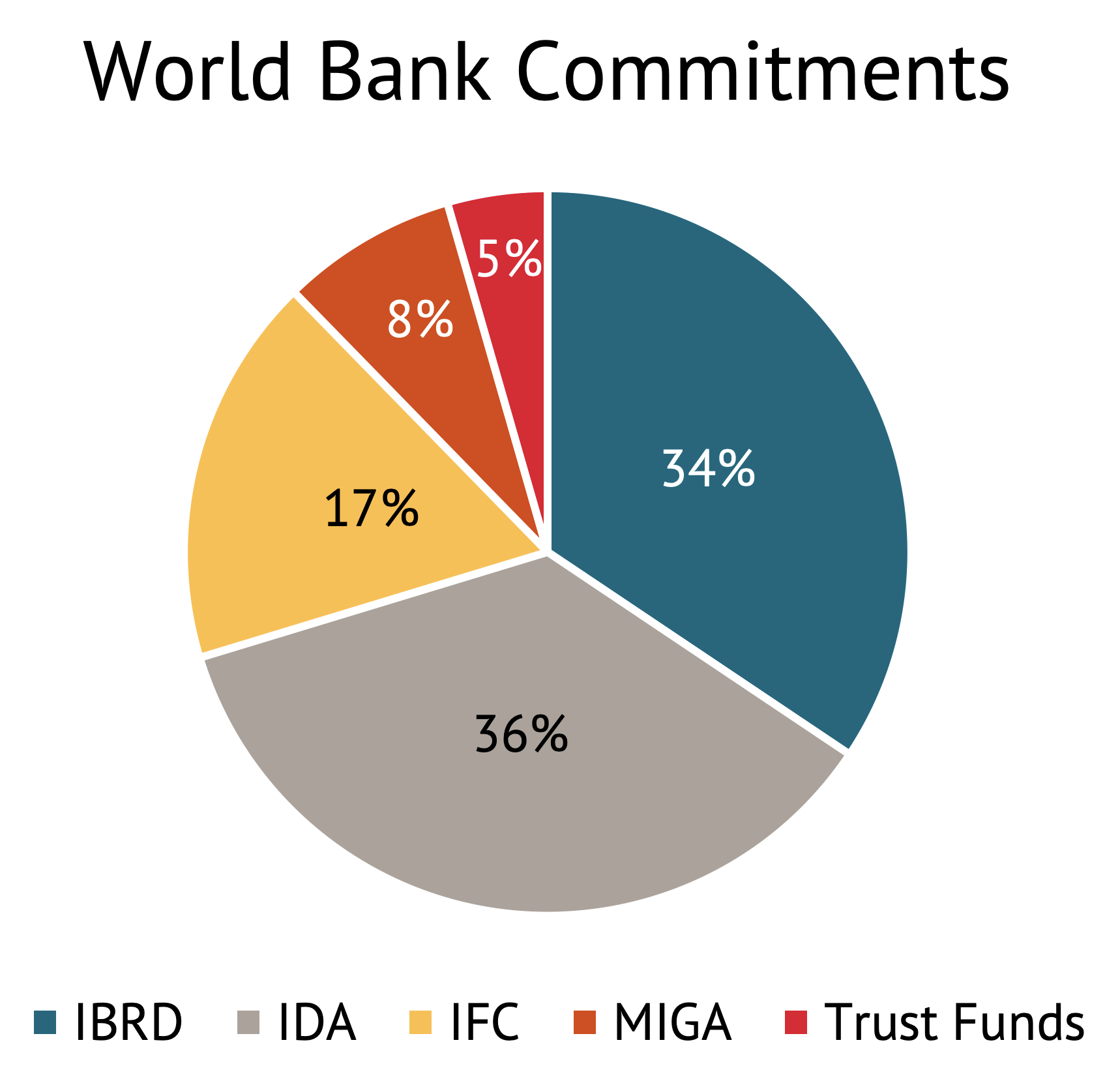 A pie chart showing World Bank 2018 commitments