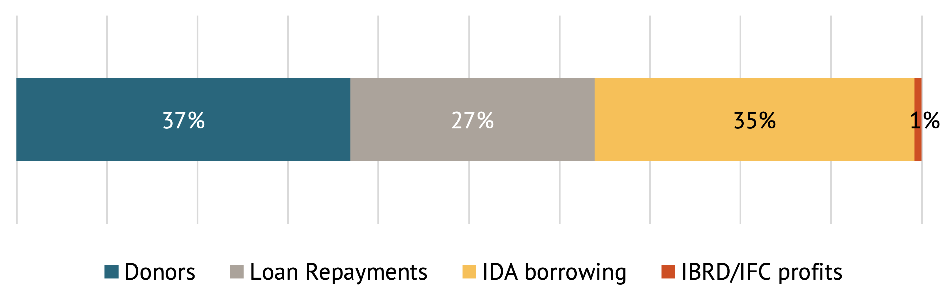 A figure showing that IDA gets its money from donors, loan repayments, IDA borrowing, and IBRD/IFC profits