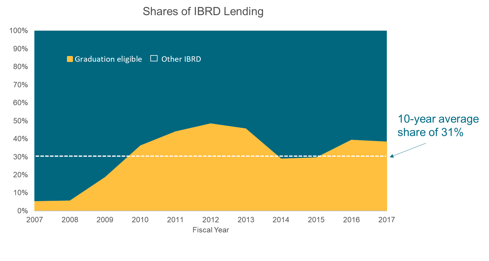 graph of the share of IBRD lending: graduation eligible vs. other IBRD