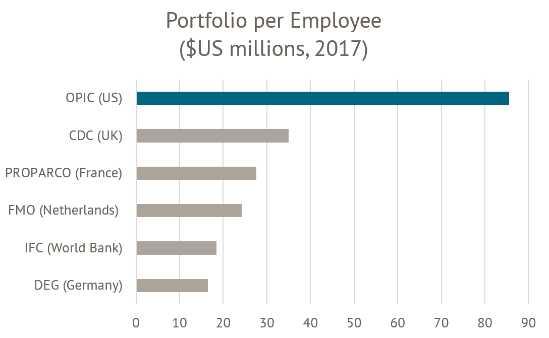 Portfolio per employee, comparing OPIC, CDC, FMO, IFC, DEG, and PROPARCO, in millions of USD.
