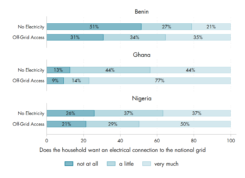 Chart of whether households in Benin, Ghana, and Nigeria want an electrical connection to the national grid