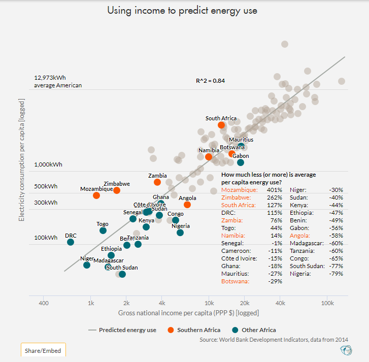 Graph of African countries by income level and energy use