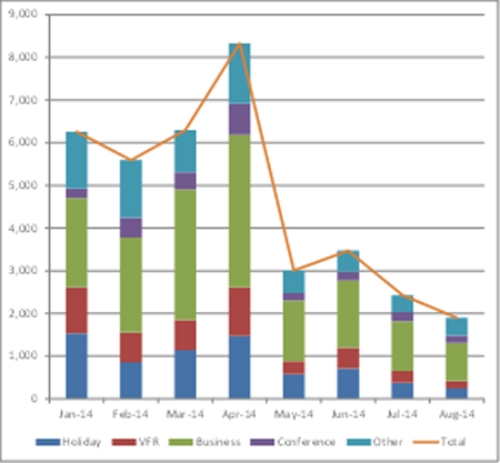 Aversion behavior exacerbates the economic impact of Ebola