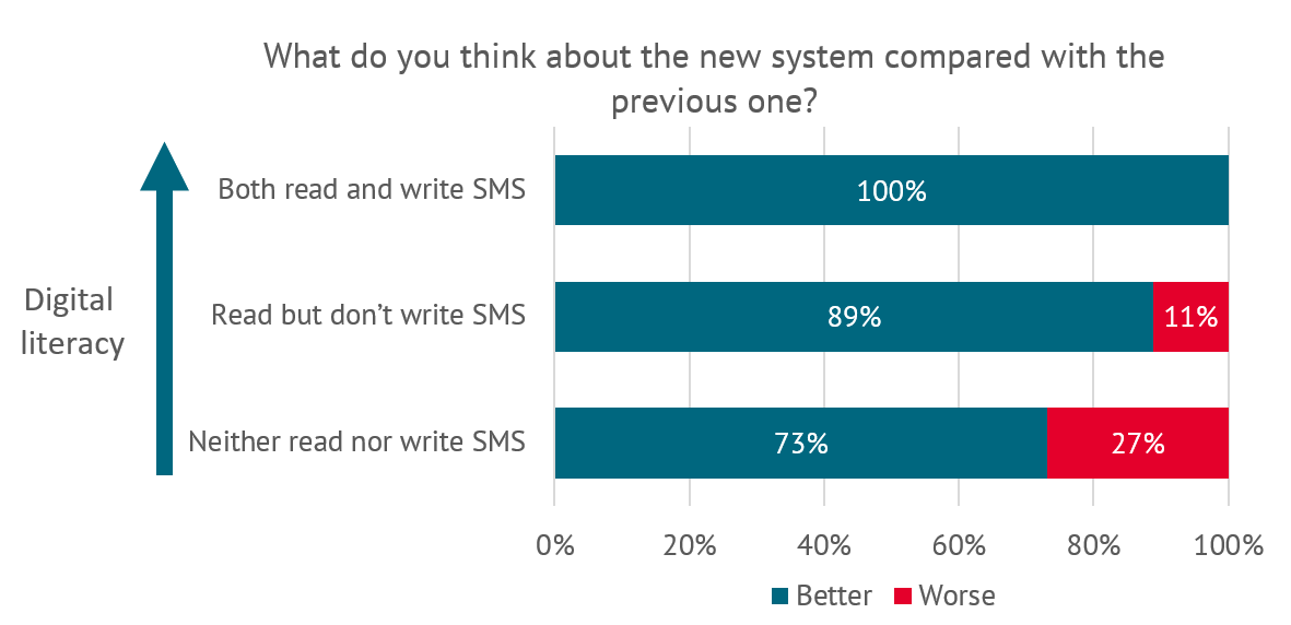 Opinions of Bangladeshi mothers toward new system by digital literacy