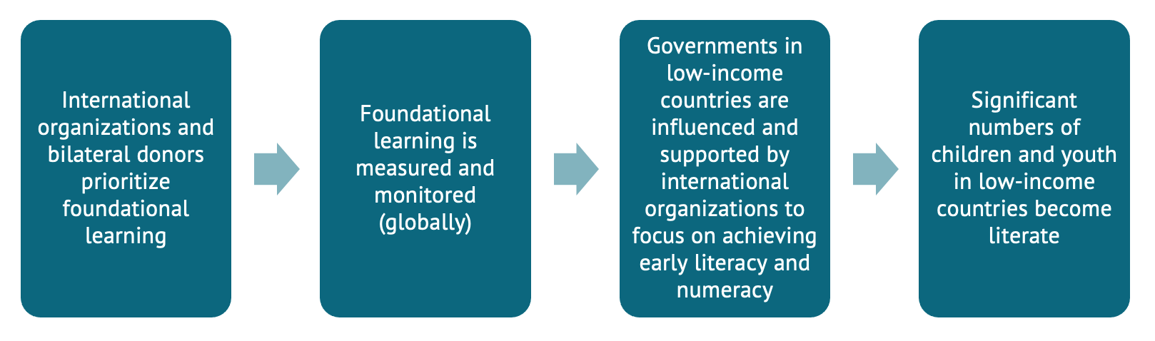 Flowchart showing a theory of change: donors prioritize FLN, its better measured, developing countries focus on it more, and children learn more