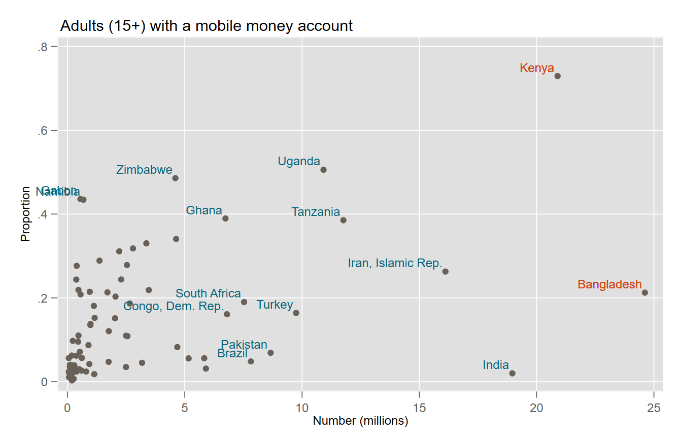 Scatter plot comparing proportion and total number of adults with a mobile money account in different countries. Bangladesh and Kenya are the biggest outliers