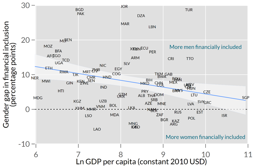 Comparison of the size of the gender gap in financial inclusion vs. the wealth of a country, showing a slightly downward sloping line.