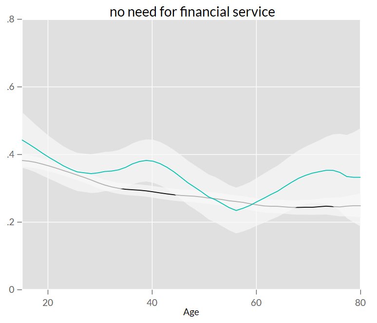 Chart showing that Mexico has higher levels of 'no need' of financial inclusion for most age groups than LAC as a whole