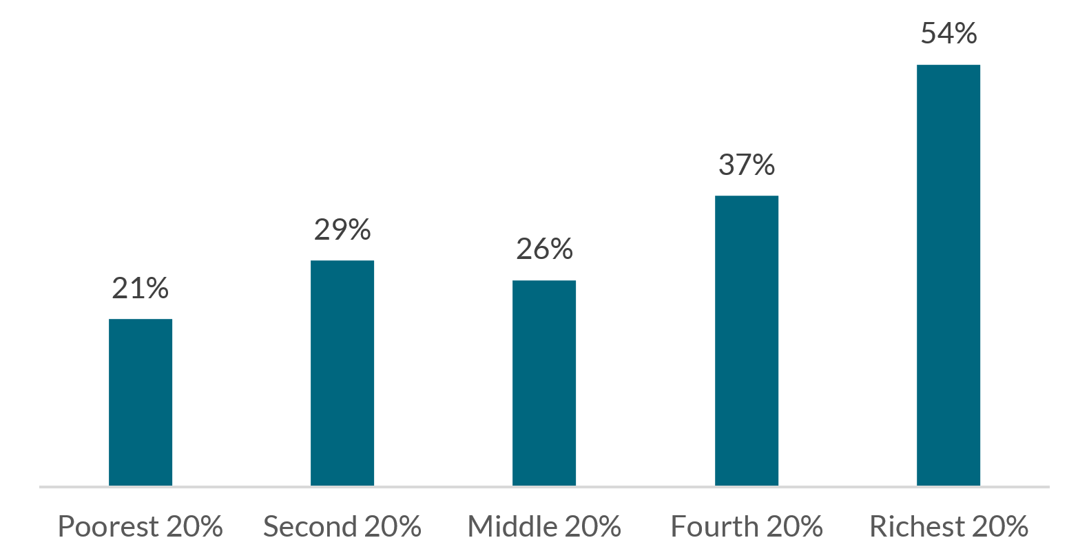 Percent, from 31 to 54, of adults with bank accounts for each income quintile.