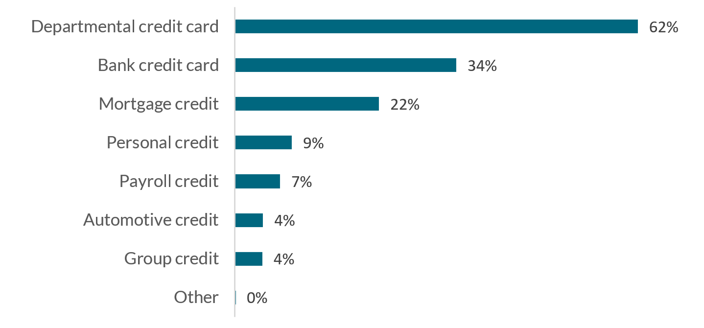 Percent of adults with various types of credit