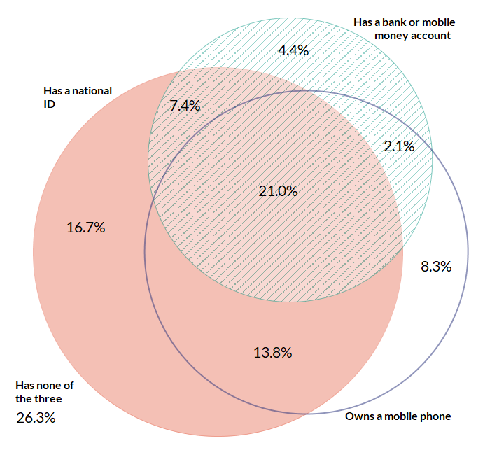 Venn diagram showing the proportion of Ethiopians with an ID, a bank or mobile money account, and a mobile phone