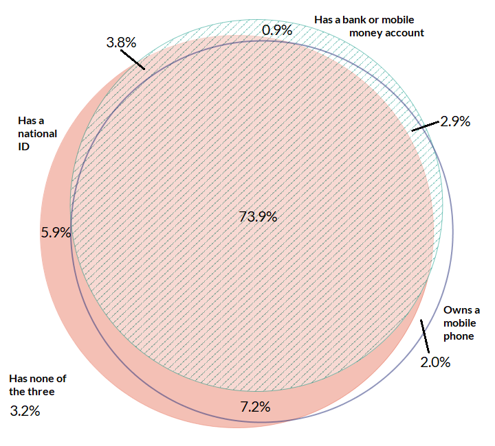 Venn diagram showing the proportion of Kenyans with an ID, a bank or mobile money account, and a mobile phone