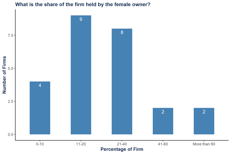 A bar chart showing the of tech firms held by female owners in Nigeria