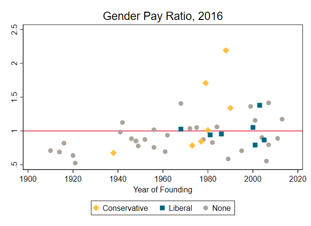 A graph showing pay ratio by age of think tank
