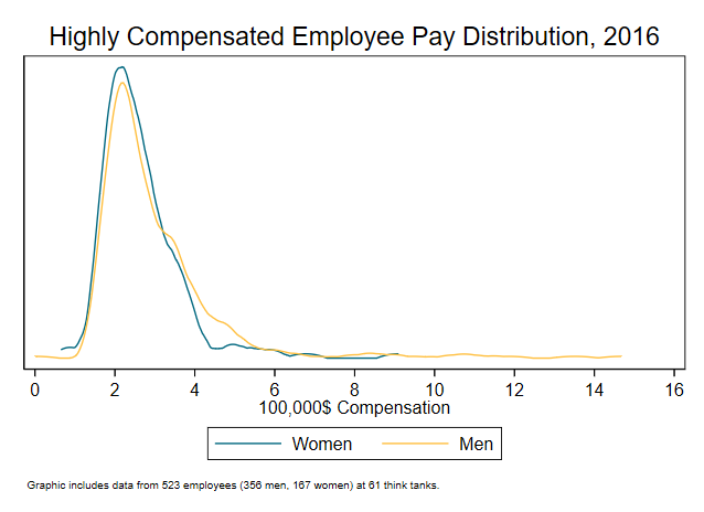 A graph showing highly compensated employee pay distribution, 2016