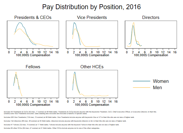A graph showing pay distribution by position, 2016