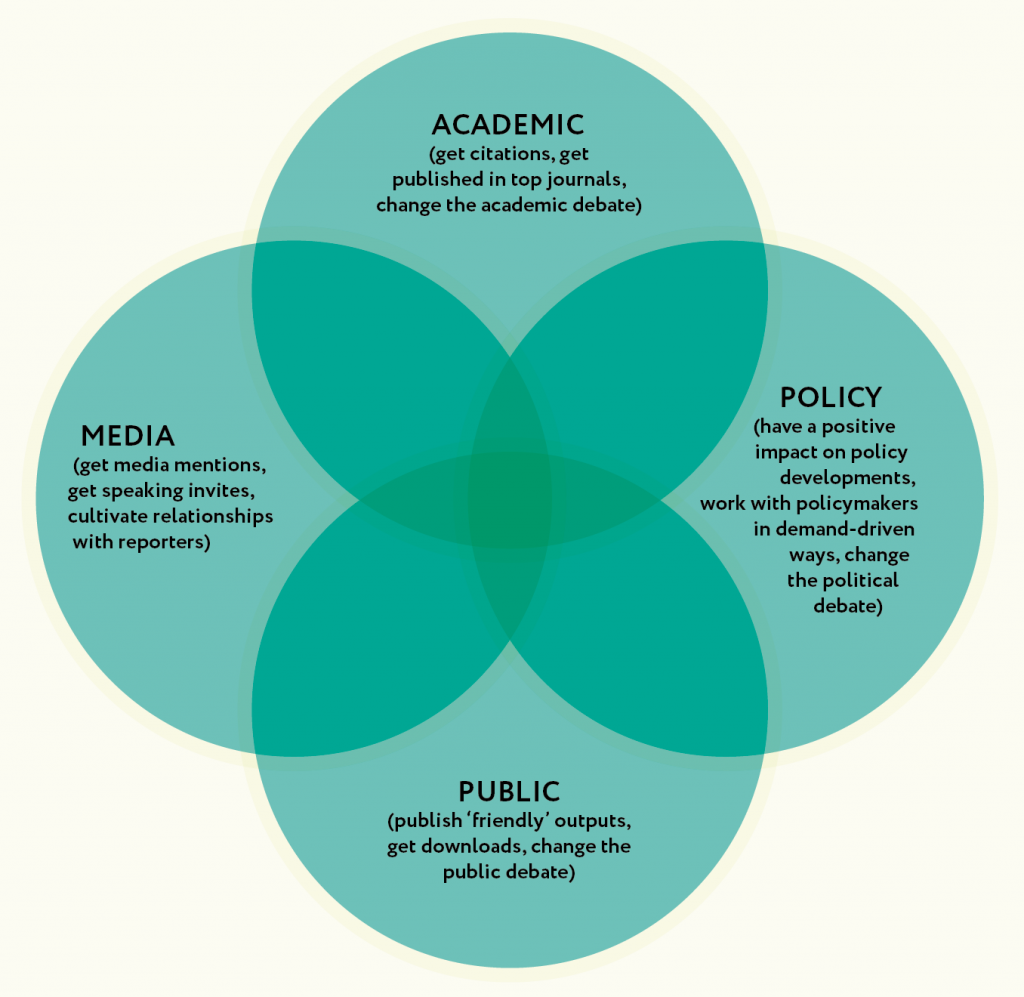 A chart showing the four target areas for research impact