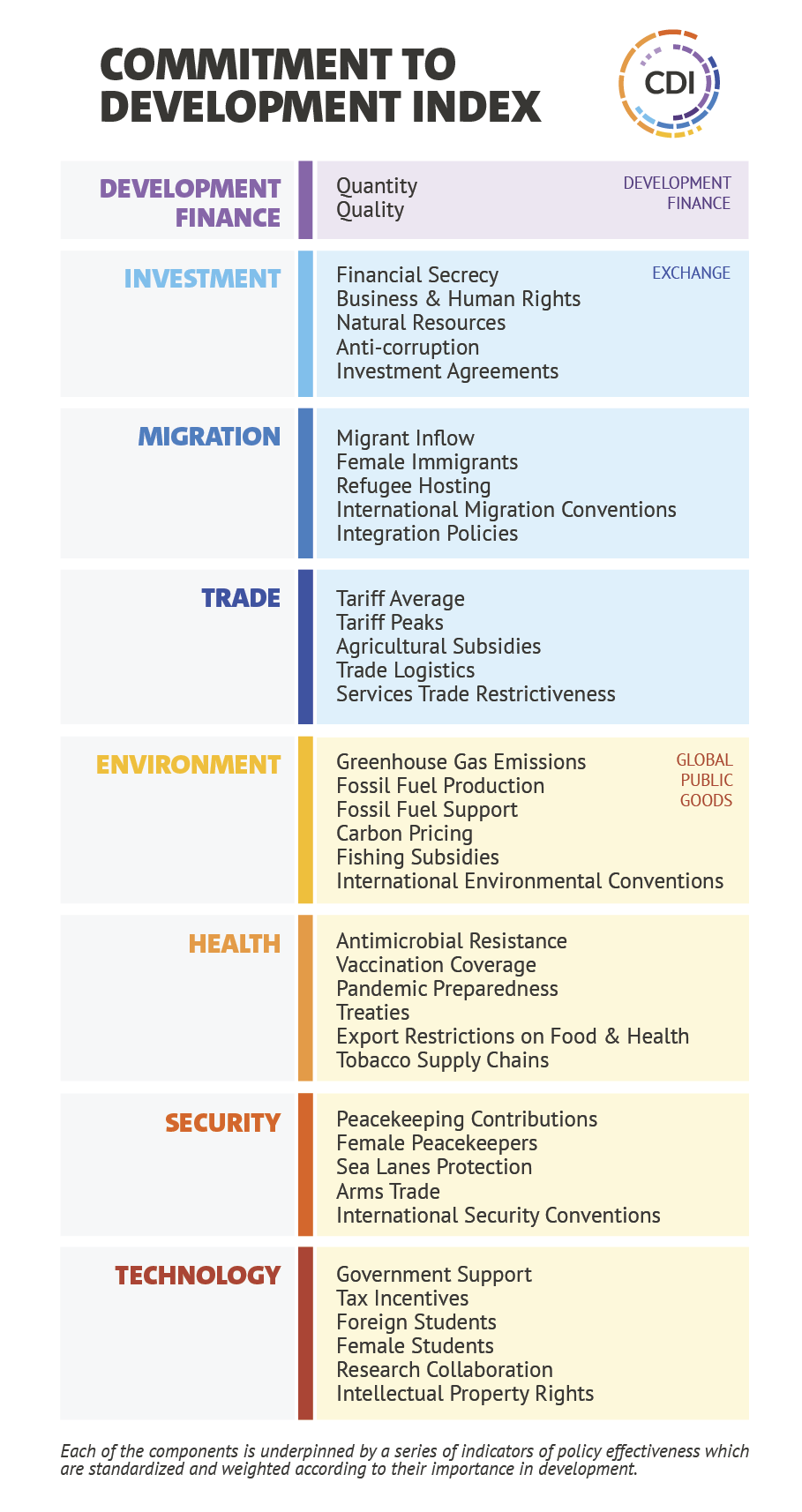 The full organogram of the 2021 commitment to development index