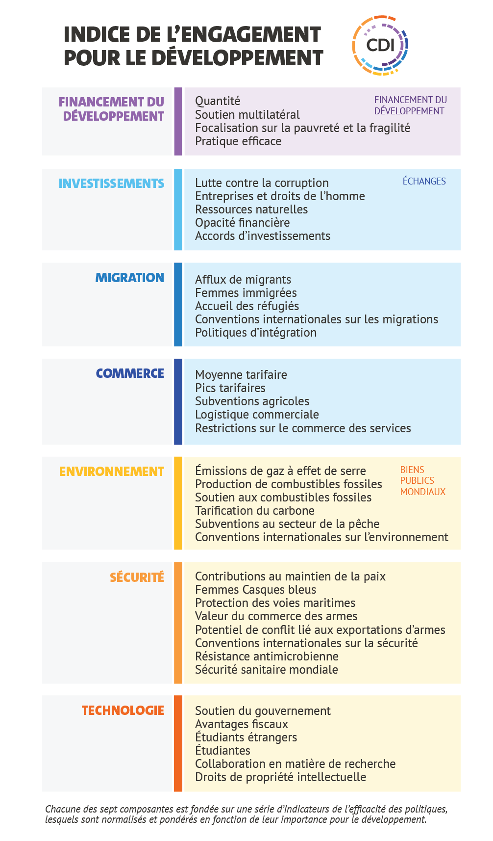 Indice de l'engagement pour le développement 2020 - Organogram<br />