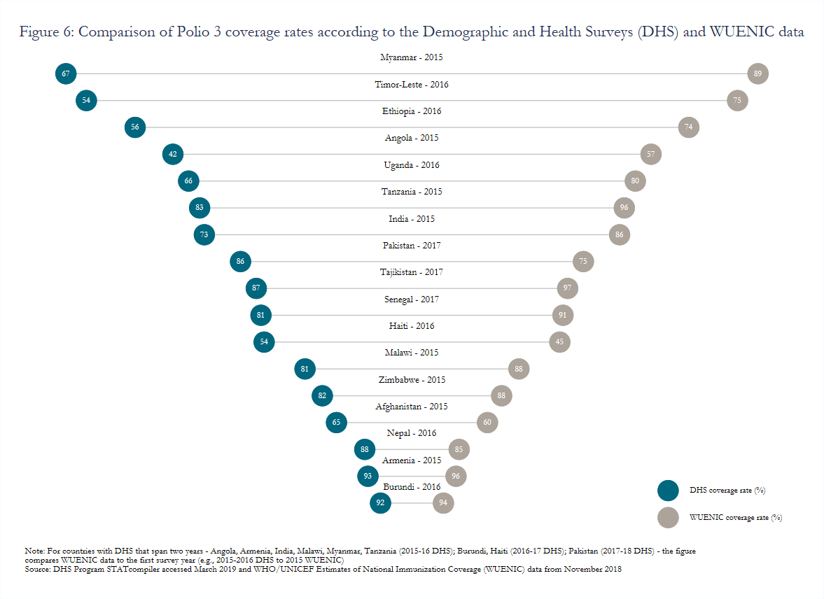 Figure 6: Comparison of Polio 3 coverage rates according to the Demographic and Health Surveys (DHS) and WUENIC data