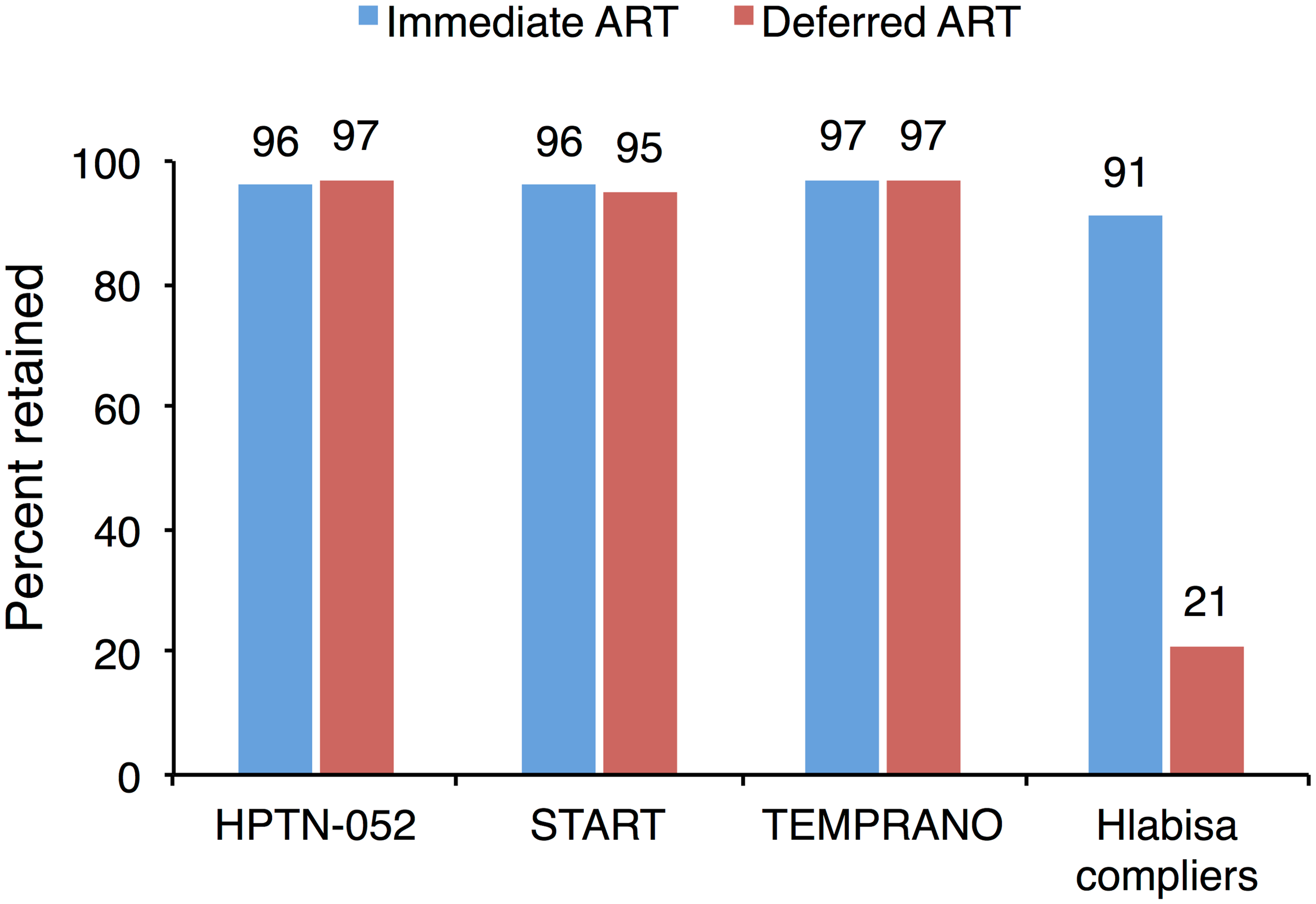 "Comparison of three previous studies of the health effects of immediate vs. deferred ART to ""compliers"" in the current study shows the importance of patient behavior for treatment outcomes"