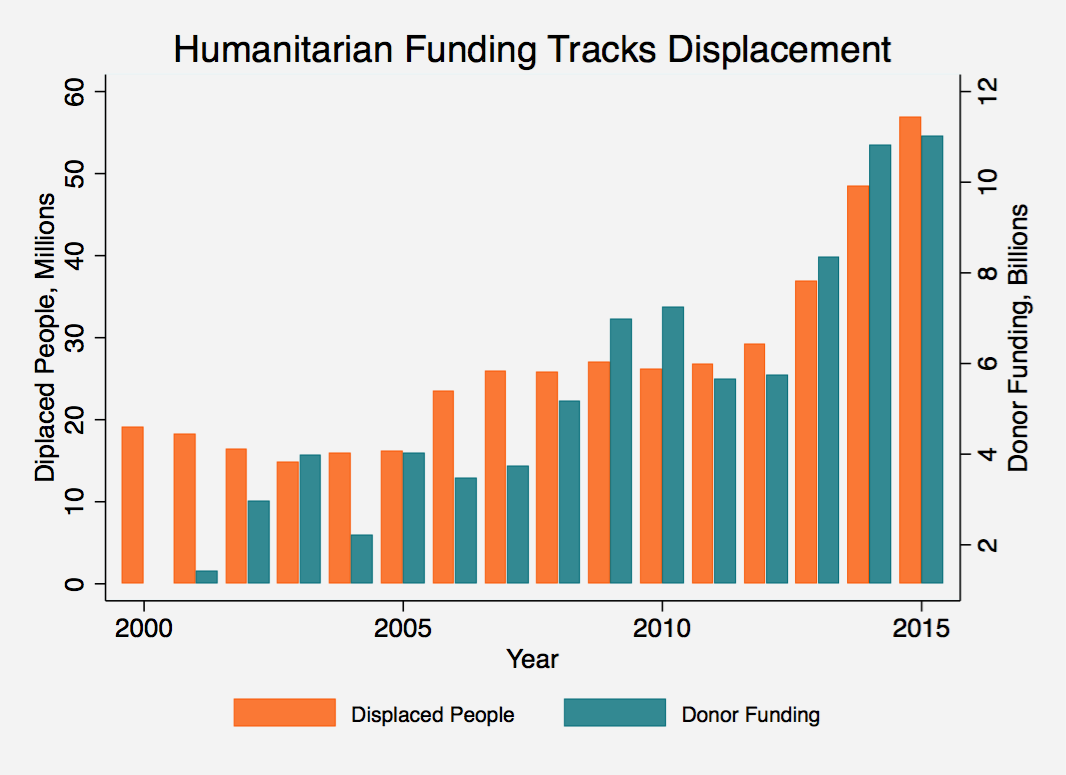 Humanitarian Funding Tracks Displacement