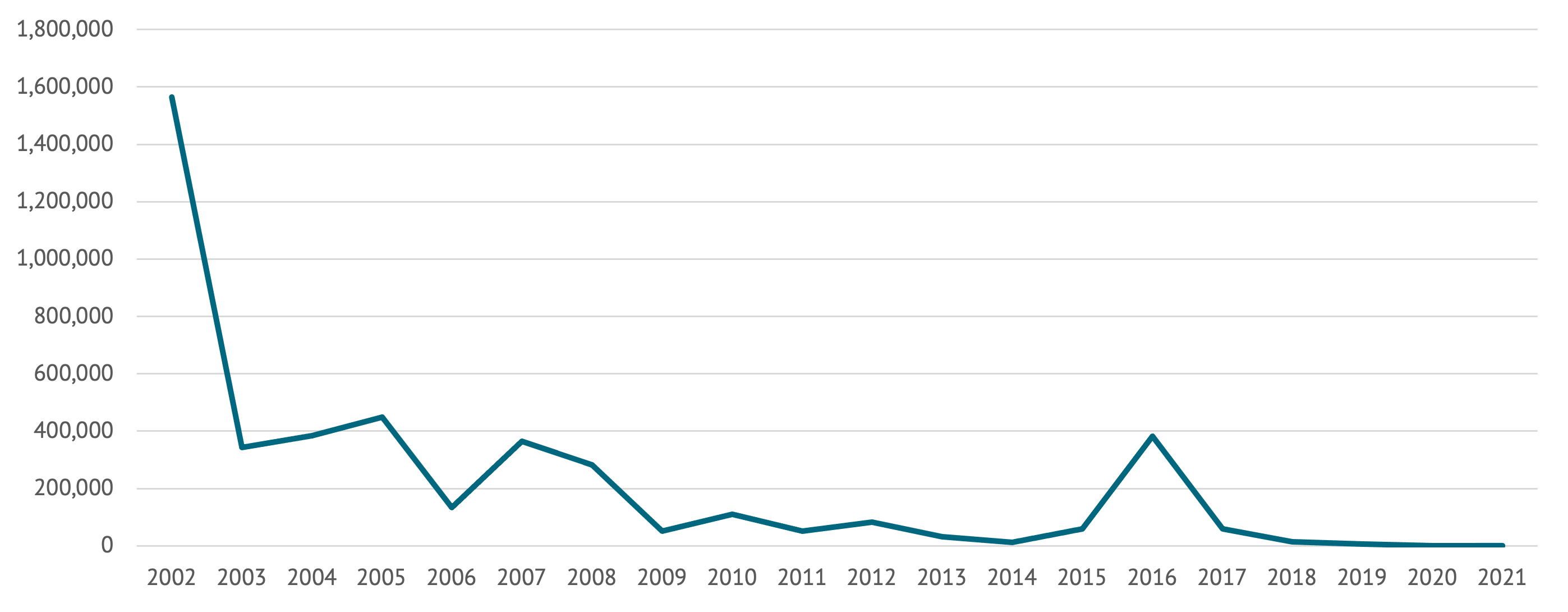 A line chart showing voluntary repatriation of Afghan refugees from Pakistan since 2002.