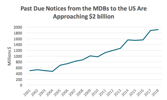 past due notices to US are approaching $2 billion