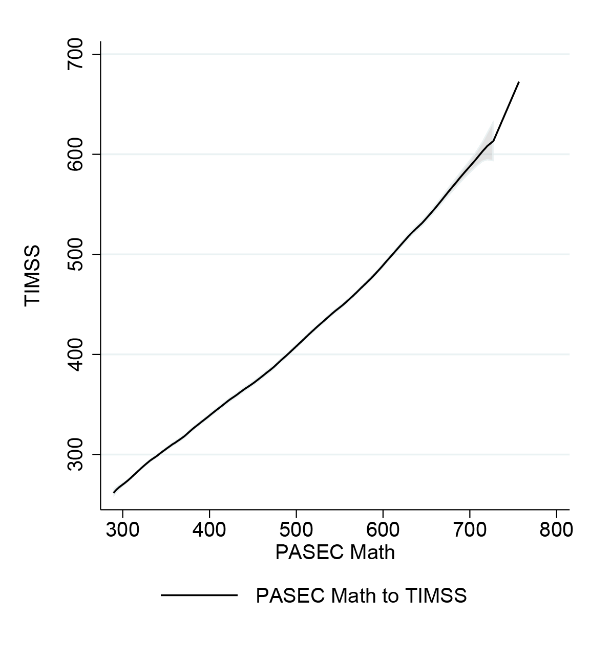 Chart showing the conversion between PASEC math and TIMSS as a fairly straight line, with a PASEC score of 400 corresponding to a TIMSS score of about 330 and a PASEC of 700 corresponding to about 600