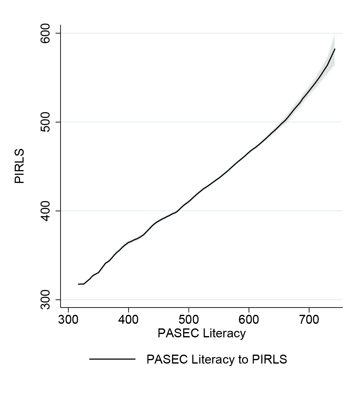 Chart showing the conversion between PASEC literacy and PIRLS as a fairly straight line, with a PASEC score of 500 corresponding to a PIRLS score of about 400 and a PASEC of 700 corresponding to about 530
