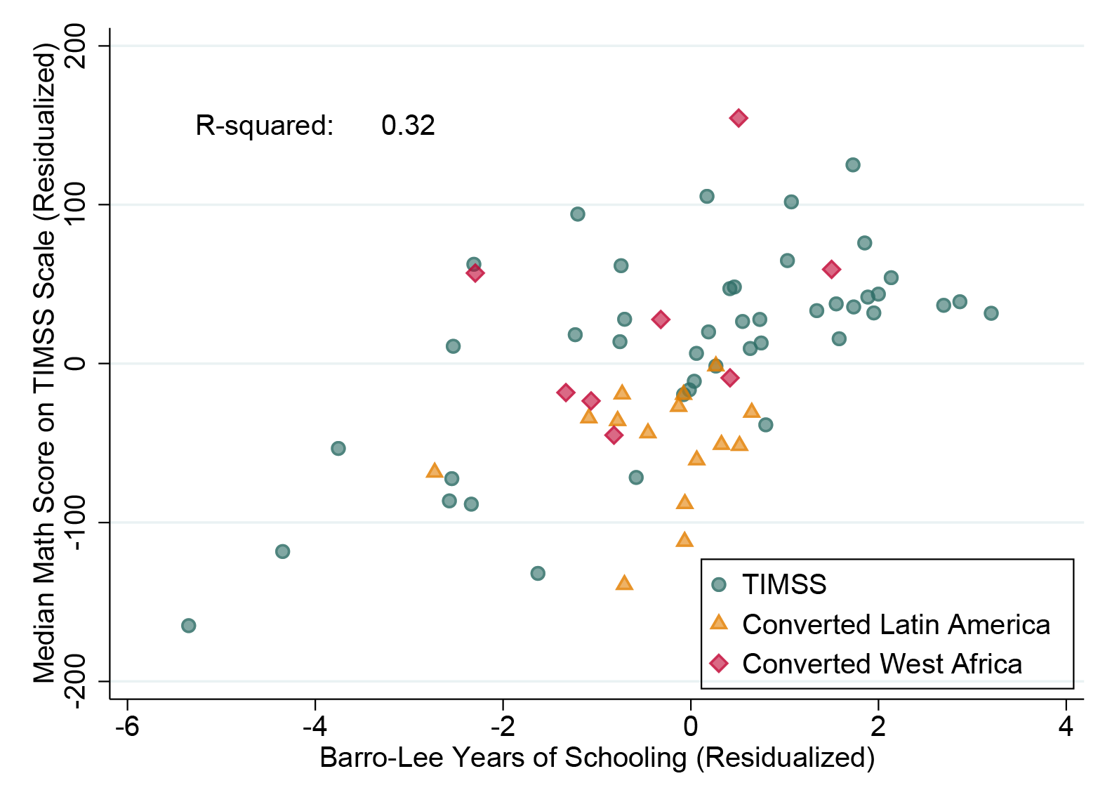 Scatter plot comparing years of schooling and TIMSS scores (and converted scores). There's a weak correlation, with an R-squared of 0.32. Converted Latin American countries tend to be lower o the test score than West African or TIMSS-taking countries
