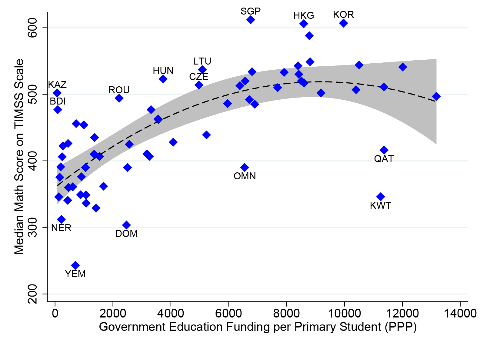 Scatter plot with a line of best fit showing government education funding vs. math scores. There's a stronger relationship between funding and scores for poorer countries, which levels out for richer ones.