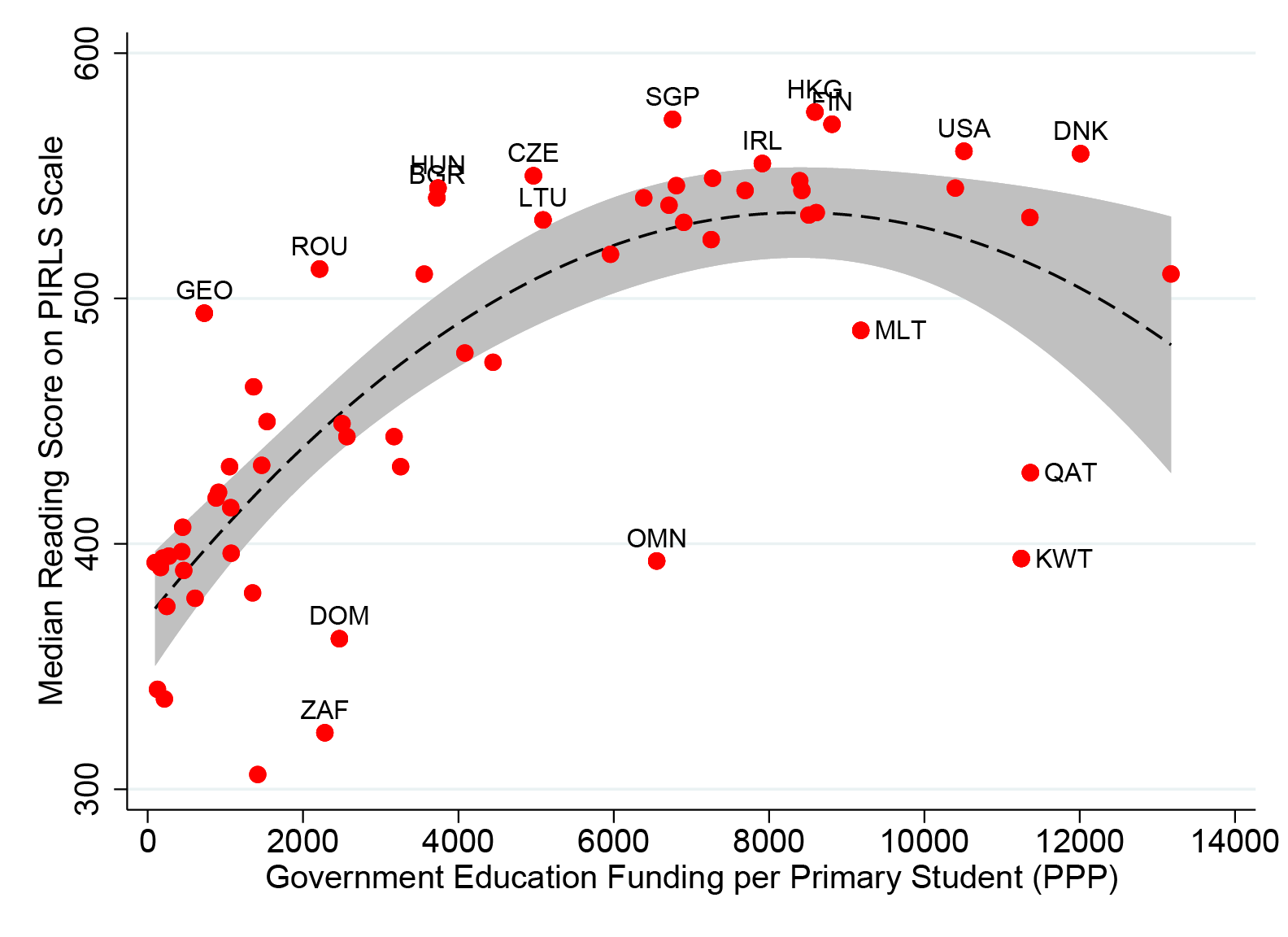 Scatter plot with a line of best fit showing government education funding vs. reading scores. There's a stronger relationship between funding and scores for poorer countries, which levels out for richer ones. The slope of the line is considerably steeper than for math.