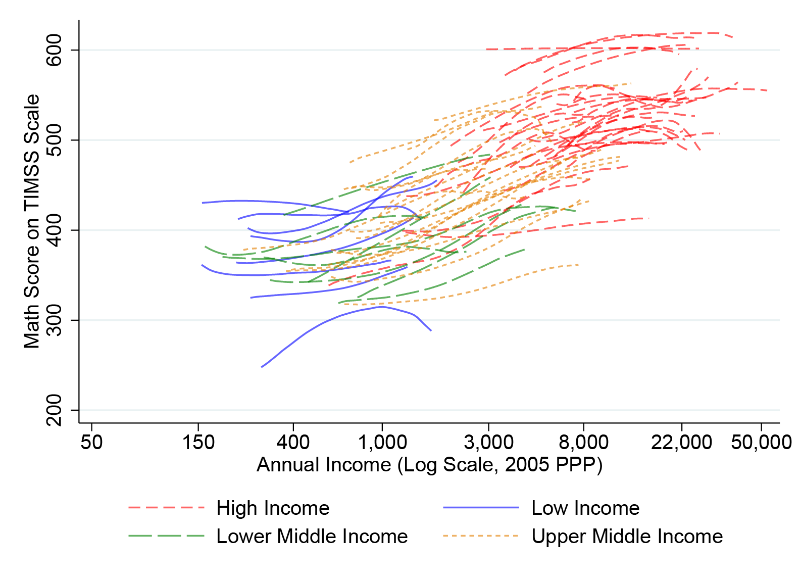 Chart of annual income vs math scores, with a line for each country across its income distribution. It shows that where richer and poorer countries overlap (i.e. the rich in a low-income country and the poorer in a middle income country), richer countries tend to do better on math scores