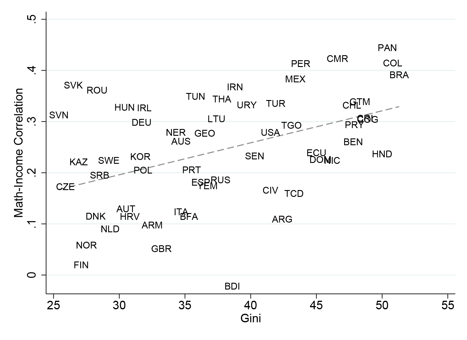 Scatter plot of Gini scores vs math-income correlation. A gently rising line through the middle shows that as Gini rises, so does math-income correlation