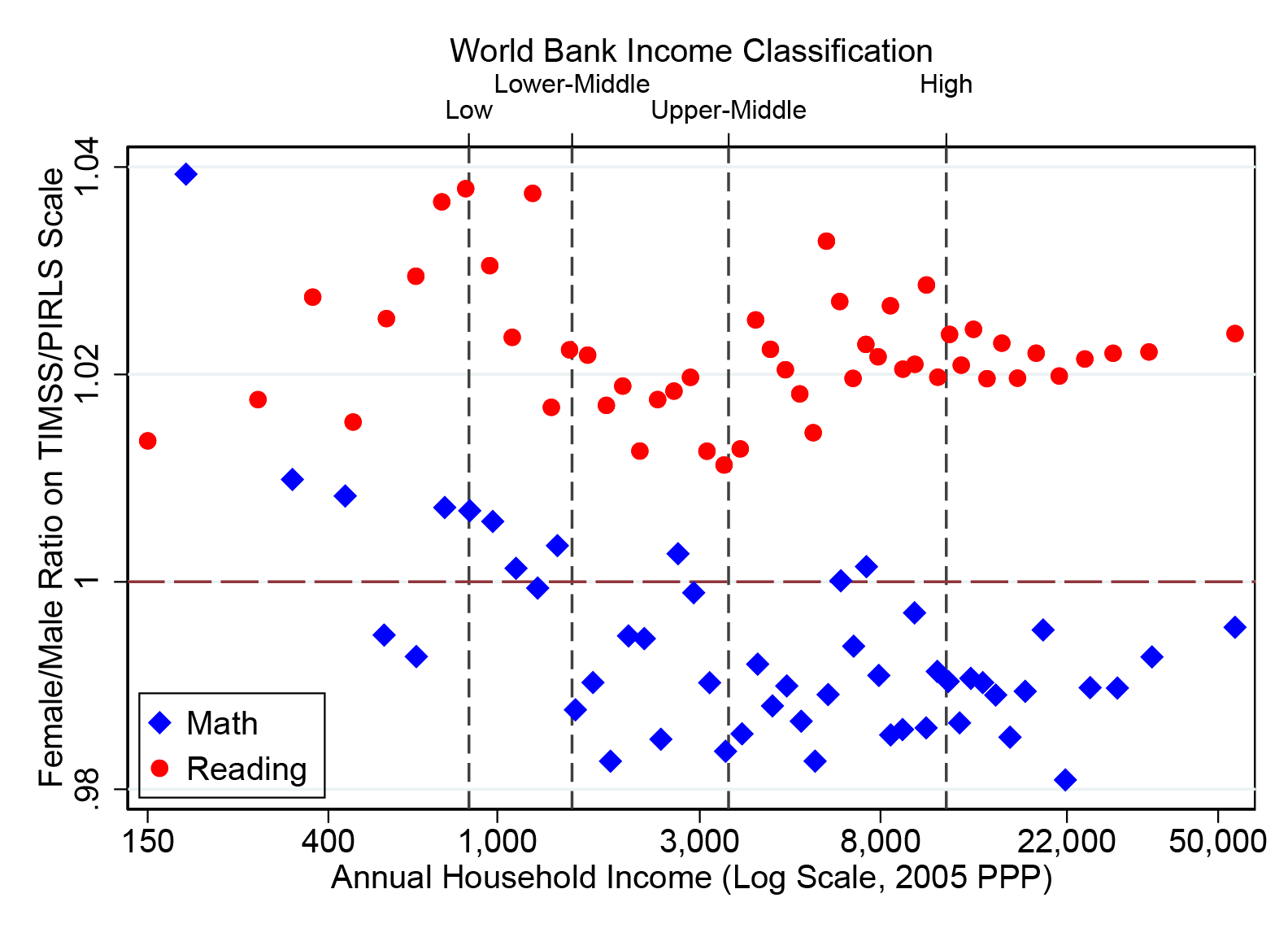 Scatter plot comparing female/male ratio on math and reading scores vs. household income. Girls do better than boys at reading in nearly all countries, but are generally lower in math except in countries below the World Bank's lower-middle income line